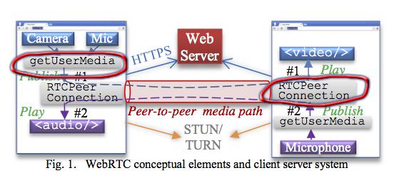 team webrtc plugin